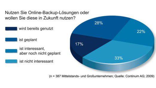 Knapp die Hälfte der befragten Unternehmen nutzen oder planen laut Continum-Studie das Outsourcing von Backups.