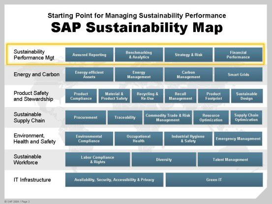 Das Nachhaltigkeits-Management umfasst eine ganze Reihe verschiedener Tools, die unternehmensweit Daten einsammeln müssen.
