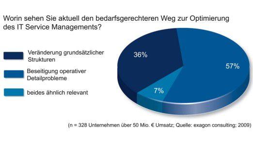 Der Weg zum besseren Service-Management führt über die Detailprobleme.