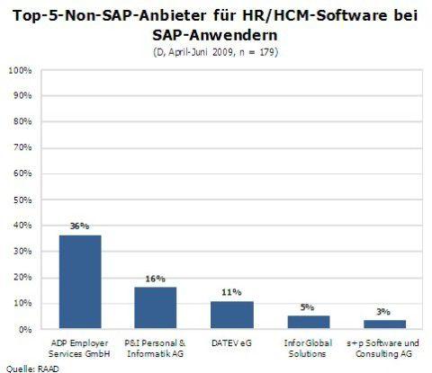 Top-5-Non-SAP-Anbieter für HR/HCM-Software bei SAP-Anwendern.