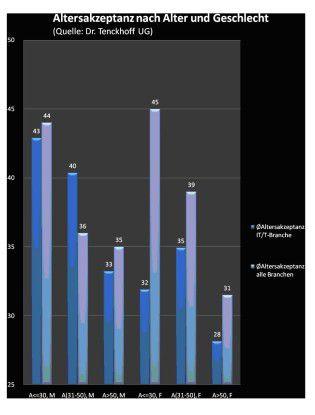Altersakzeptanz in der IT/TK-Branche nach Geschlecht und Altersgruppen im Vergleich zum Gesamtdurchschnitt. Quelle: Dr. Tenckhoff