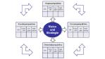 Strategische Unternehmenssteuerung: Steuern mit der Balanced Scorecard