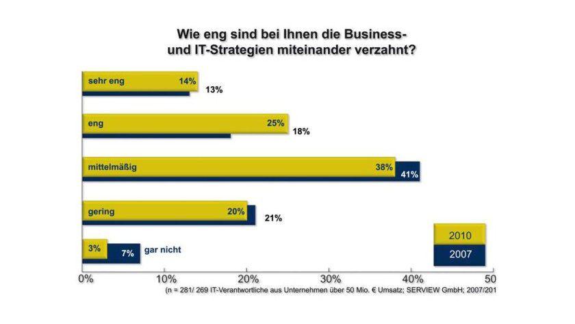 Laut der Befragung stimmen 39 Prozent der Firmen ihre IT- und Geschäftsstrategie eng oder sehr eng aufeinander ab. Das sind acht Prozent mehr als in der Umfrage aus dem Jahr 2007.