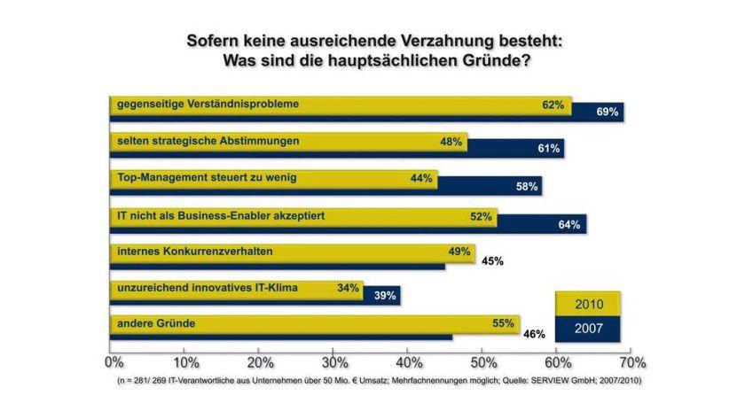 Knapp zwei Drittel der befragten Unternehmen berichten von Verständnisproblemen.