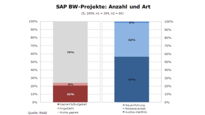Trotz oder wegen der Krise: Investitionen ins SAP NetWeaver Business Warehouse - Foto: RAAD Research