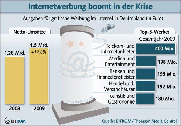 Laut BITKOM war 2009 ein neues Rekordjahr für Display-Werbung im Netz.