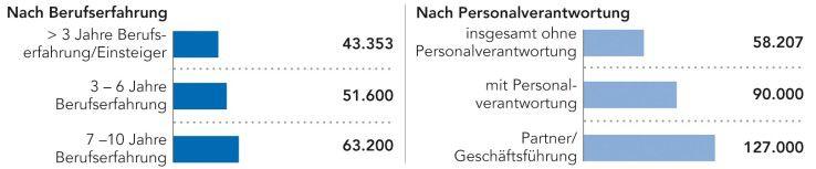 www.personalmarkt.de