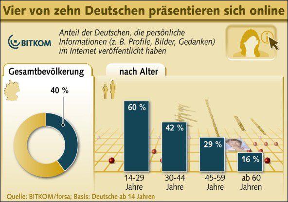 Immer mehr Deutsche präsentieren sich laut BITKOM privat im Internet.