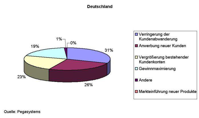 Neugeschäft - also die Anwerbung neuer Kunden - verfolgen die deutschen Unternehmen nur als zweitwichtigstes Ziel. (Frage: Was sind die Hauptziele Ihres Unternehmens im kommenden Jahr?)