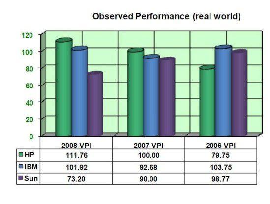 Leistungsverbesserung: In den letzten zwei Jahren steigerte HP-UX deutlich seine Performance und ging nach der GCG-Umfrage als Sieger hervor.