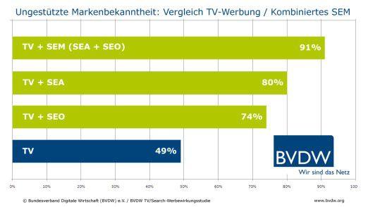 Nach einem TV-Spot steigt die ungestützte Markenbekanntheit um 49 Prozent. In Kombination mit Suchmaschinenmarketing ist es insgesamt ein Anstieg um 91 Prozentpunkte.