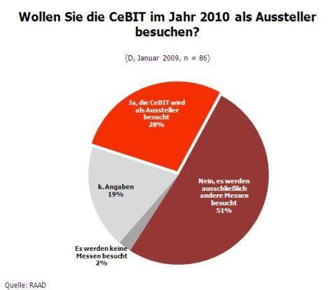 RAAD Research fragte 86 SAP-Partner aus Deutschland, ob Sie an der CeBIT 2010 teilnehmen werden