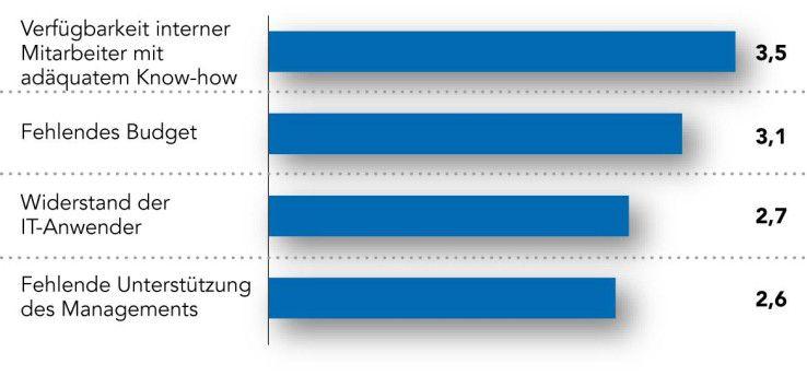 Was sind die größten Hürden beim Umsetzen von Projekten zur Effizienzverbesserung?