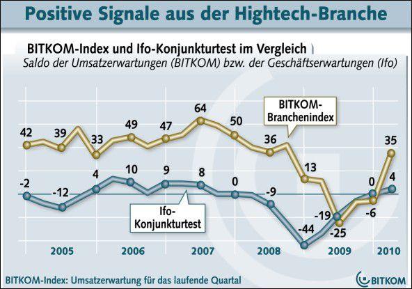 Licht am Ende des Tunnels: Die Umsätze der Bitkom-Mitglieder ziehen wieder deutlich an.