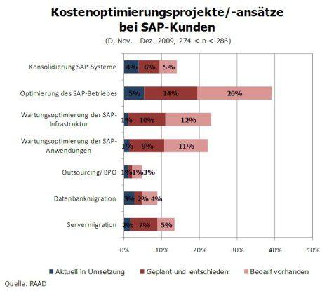 Fast 40% der befragten SAP-Anwender müssen beim SAP-Betrieb Kosten sparen.