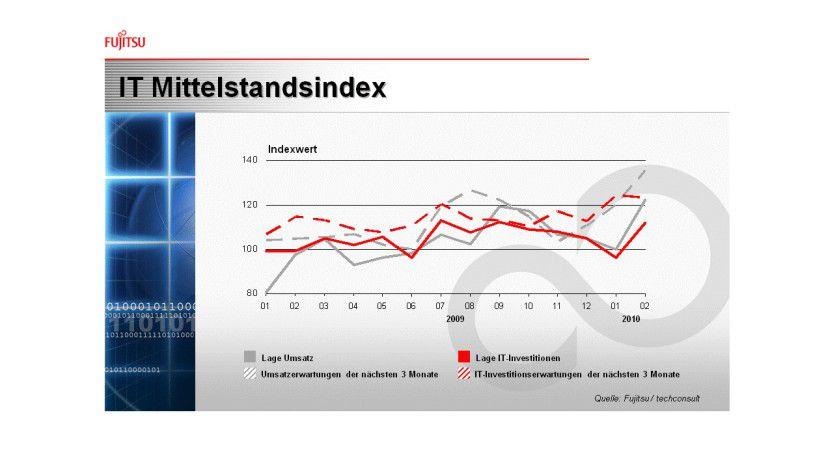 Fast alle Index-Werte für den deutschen IT-Mittelstand haben sich zuletzt verbessern.
