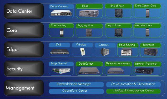 Bei der Integration von 3COM (im Bild grüne Produkte) soll es kaum Überschneidungen mit dem HP-Portfolio (im Bild blau) geben.