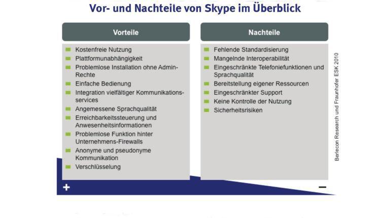 Quelle: Skype im Unternehmenseinsatz 2010 -- Chancen, Risiken und Policy-Empfehlungen