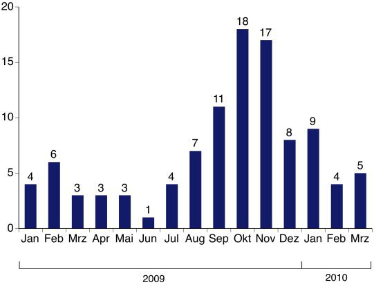 Gravierende Datenschutzpannen sind vor allem im letzten Quartal 2009 vorgekommen. Quelle: PR-COM, Projekt Datenschutz