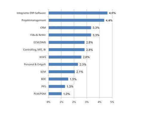 Eine Umfrage von Trovarit zufolge hält sich das Interesse an ERP as a Service noch in Grenzen. Doch die Nachfrage wird steigen.