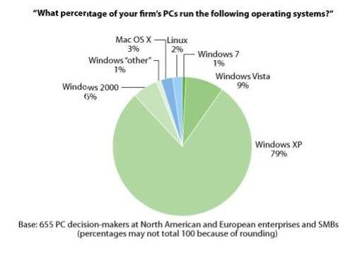 Windows XP ist das dominierende Desktop-Betriebssystem. In den kommenden Monaten wird es auf vielen Rechner Windows 7 weichen müssen. Quelle: Forrester Research