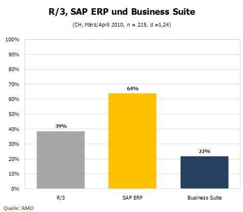 SAP-Markt Schweiz