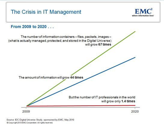 Die Zahl der IT-Mitarbeiter kann mit dem Wachstum der Datenmenge nicht Schritt halten. (Quelle: IDC)