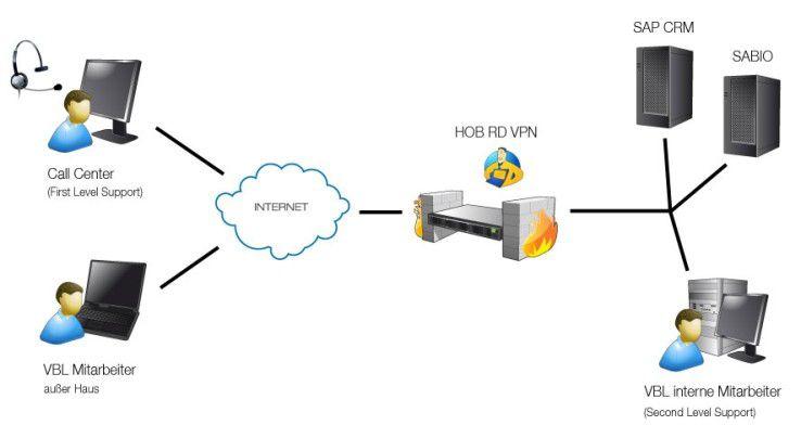 Sowohl VBL-Mitarbeiter außer Haus als auch Call-Center-Mitarbeiter haben über Remote Access schnellen und sicheren Zugang zum SAP CRM-System.