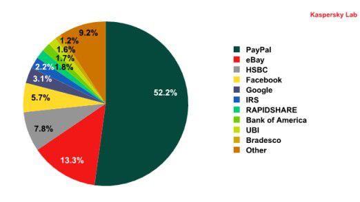 Zum ersten Mal auf der Liste bevorzugter Phishing-Ziele: Hinter PayPal, eBay und HSBC belegt Facebook den vierten Platz (Quelle: Kaspersky)