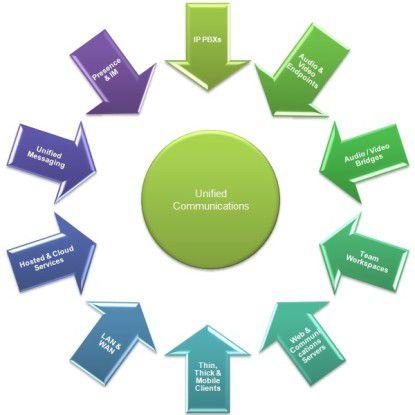 Wegen der vielen Teilbereiche ist der Markt für Unified Communications stark fragmentiert.
