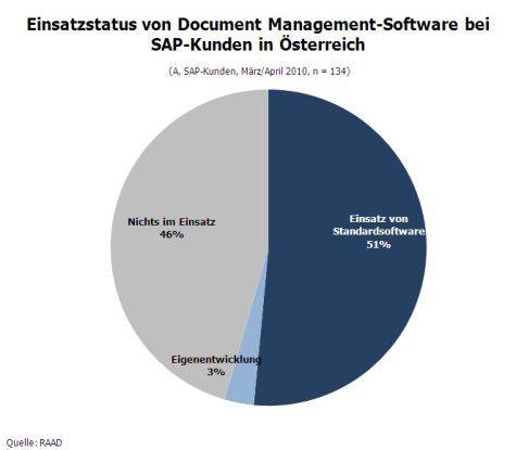 Einsatzstatus von DMS bei SAP-Kunden in Österreich.