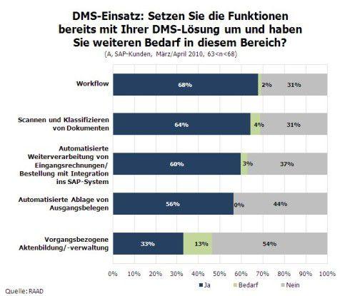 DMS-Einsatz und Bedarf.