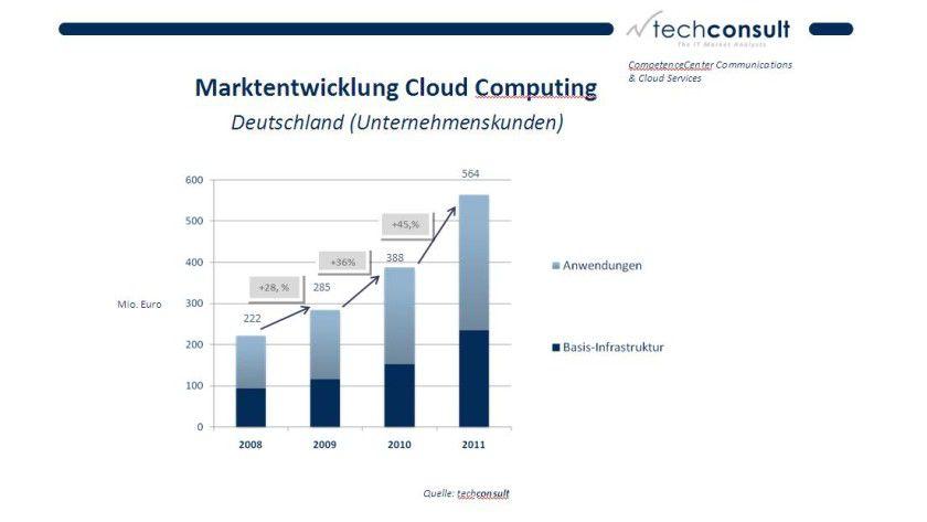 Das Interesse der Anwender schlägt sich auch in den Zuwachsraten für das Cloud-Geschäft nieder. Die Marktforscher erwarten einen deutlichen Anstieg.