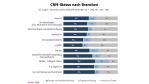 CRM im Aufwind: CRM im Mittelstand weiter auf dem Vormarsch - Foto: Raad Research