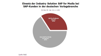 Industry Solution: SAP for Media - Foto: RAAD Research