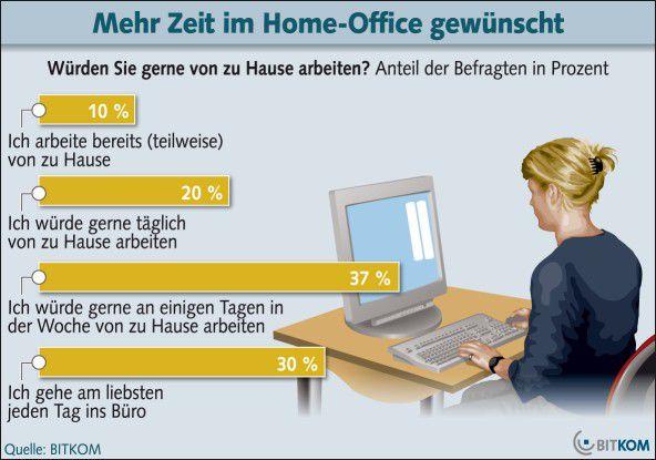 58 Prozent der befragten Männer und Frauen würden gerne wenigstens an einigen Tagen von zu Hause aus arbeiten.