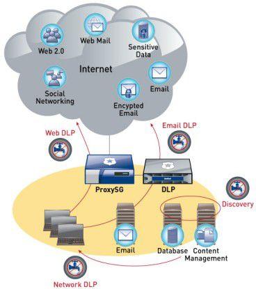 Über ICAP kann Blue Coat DLP mit ProxySG verbunden werden.