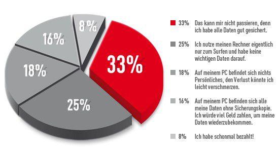 Acht Prozent haben schon mal Lösegeld bezahlt.