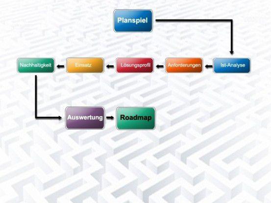 Mit unserem Planspiel erleichtern Sie sich die Planung einer sicheren Netzwerk-Infrastruktur.