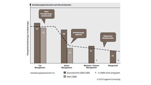 Einer Erhebung von Capgemini zufolge nimmt die Veränderungsbereitschaft über die Hierarchieebenen hinweg ab. Der Vergleich mit einer früheren Studie zeigt zudem insgesamt schlechtere Werte.