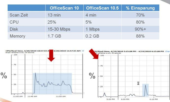 """OfficeScan 10.5"" verspricht ressourcenschonende Scans und Updates."