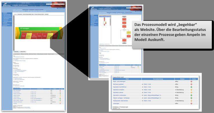 Das Prozessmodell mit QUAM.