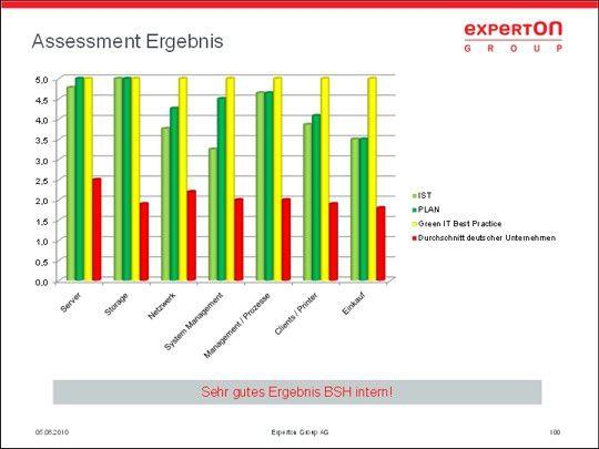 Die Ergebnisse bei BSH sind laut Experton Group herausragend.