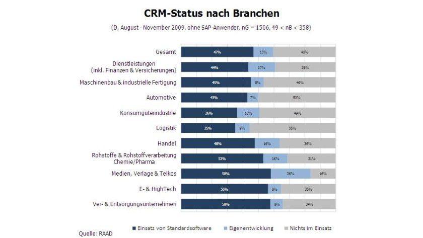 RAAD Research: Etwa zwei Drittel der Mittelständler ab 100 Mitarbeiter nutzen bereits eine CRM-Lösung.
