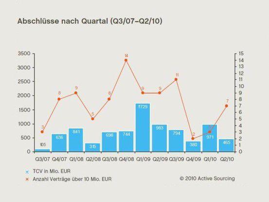 Die Zahl der Deals stieg zuletzt wieder, doch das Gesamtvolumen sackte ab. Quelle: Active Sourcing