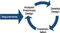 Iconix-Prozess