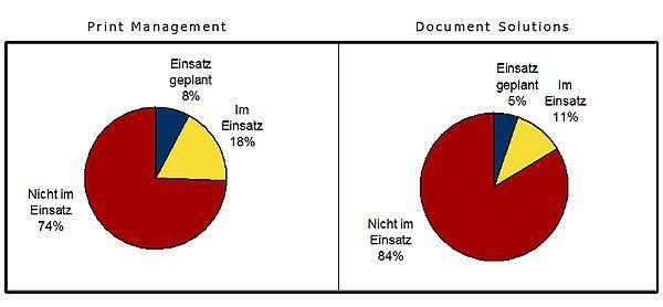 So war die Lage im Jahr 2009: Einsatz von Print Management und Document Solutions in Deutschland (Quelle: IDC)