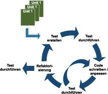 Der Lifecycle im Test Driven Development (BQI).