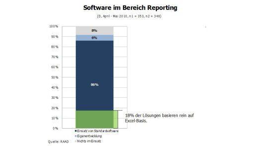 86 Prozent wenden für die Geschäftsdatenanalyse eine Standardsoftware an.