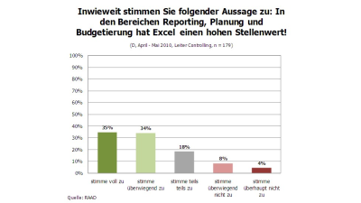 Business Intelligence: Nicht ohne meine Excel-Spreadsheets - Foto: RAAD Research